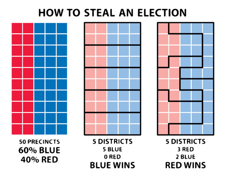 Diagram showing how gerrymandering works, by Steve Nass